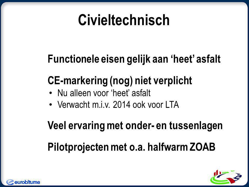 Civieltechnisch Functionele eisen gelijk aan 'heet' asfalt CE-markering (nog) niet verplicht Nu alleen voor 'heet' asfalt Verwacht m.i.v.