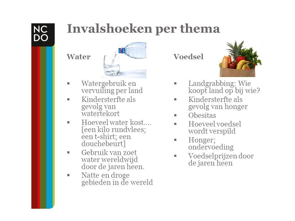 Invalshoeken per thema Water  Watergebruik en vervuiling per land  Kindersterfte als gevolg van watertekort  Hoeveel water kost….