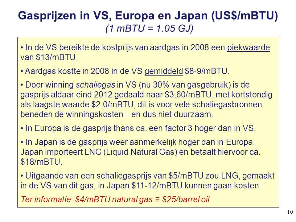 Gasprijzen in VS, Europa en Japan (US$/mBTU) (1 mBTU = 1.05 GJ) In de VS bereikte de kostprijs van aardgas in 2008 een piekwaarde van $13/mBTU. Aardga