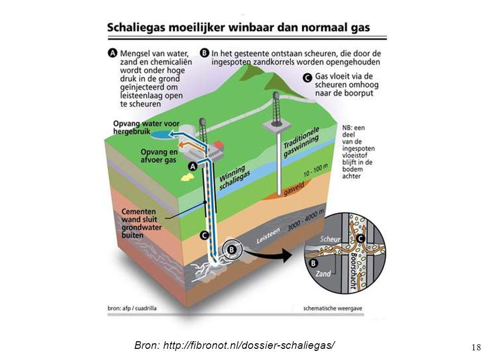 18 Boormethode schaliegas De chemicaliën moeten dan worden verwerkt tot een ongevaarlijk spulletje. Boormethode schaliegas Bron: http://fibronot.nl/do