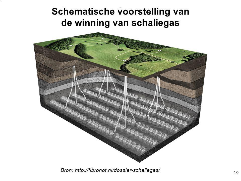 Schematische voorstelling van de winning van schaliegas 19 Boormethode schaliegas Bron: http://fibronot.nl/dossier-schaliegas/