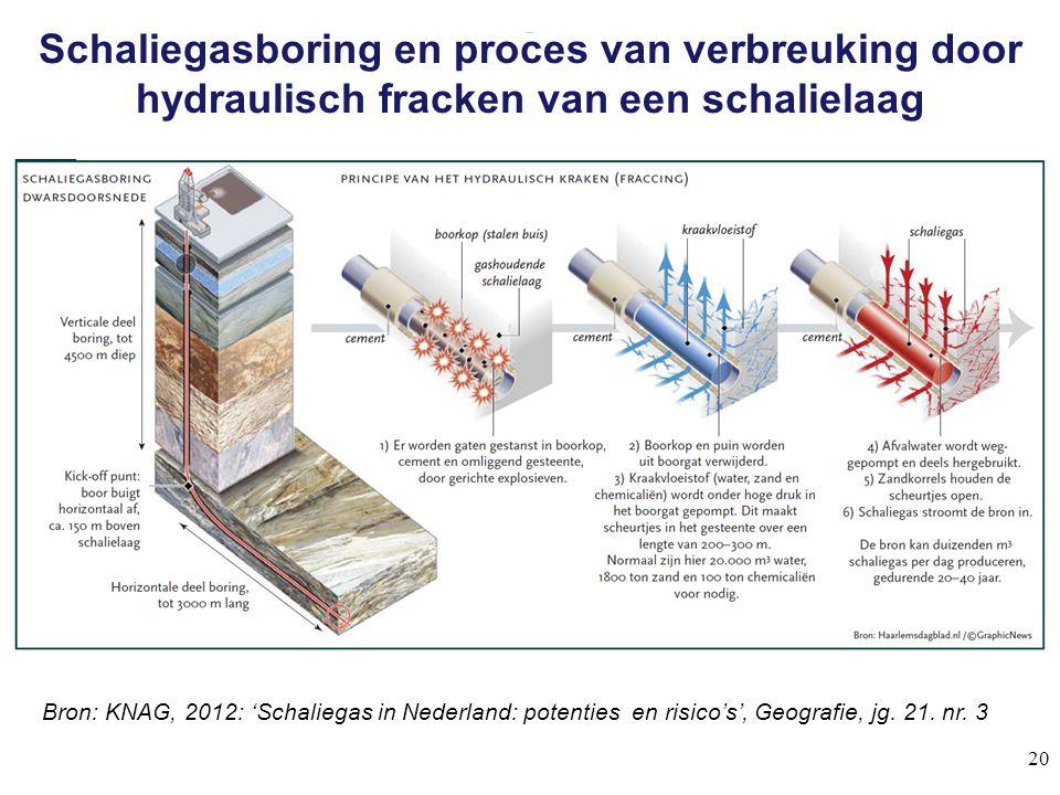 Schaliegasboring en proces van verbreuking door hydraulisch fracken van een schalielaag 20 Boormethode schaliegas Bron: KNAG, 2012: 'Schaliegas in Ned