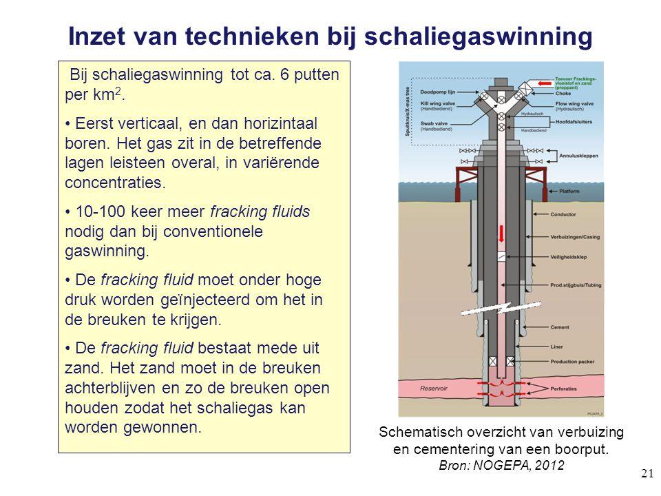 Inzet van technieken bij schaliegaswinning Bij schaliegaswinning tot ca. 6 putten per km 2. Eerst verticaal, en dan horizintaal boren. Het gas zit in
