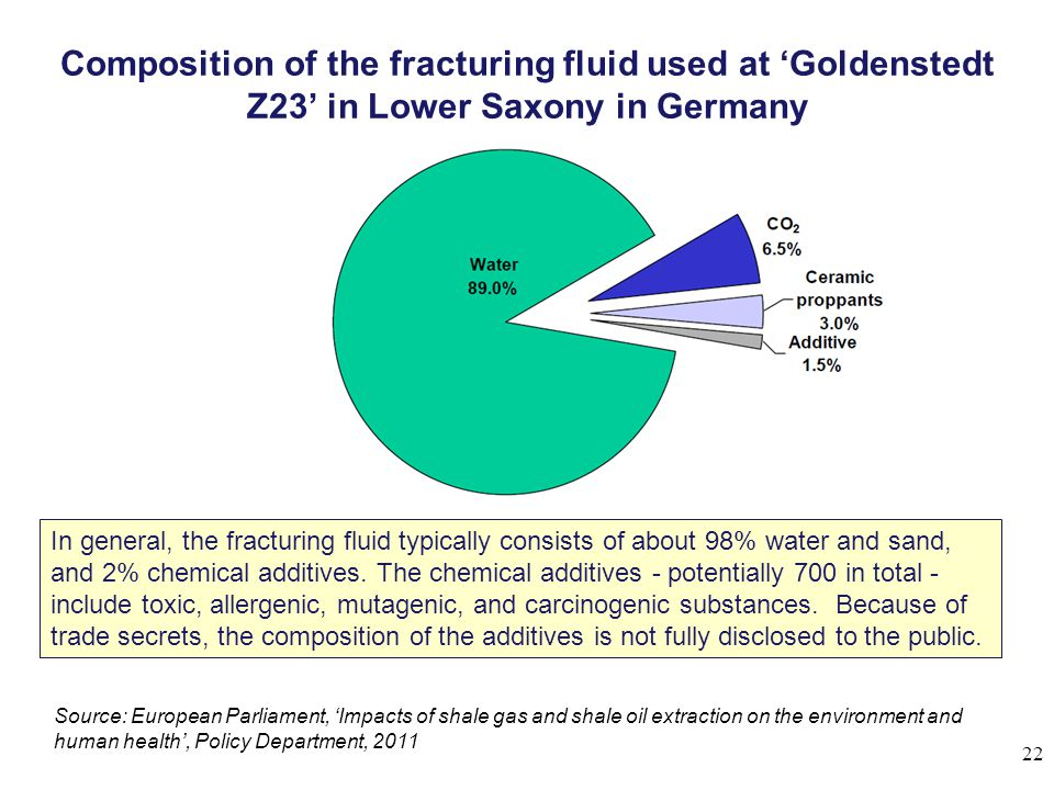 Composition of the fracturing fluid used at 'Goldenstedt Z23' in Lower Saxony in Germany 22 Source: European Parliament, 'Impacts of shale gas and shale oil extraction on the environment and human health', Policy Department, 2011 In general, the fracturing fluid typically consists of about 98% water and sand, and 2% chemical additives.