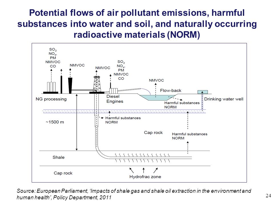 Potential flows of air pollutant emissions, harmful substances into water and soil, and naturally occurring radioactive materials (NORM) 24 Source: European Parliament, 'Impacts of shale gas and shale oil extraction in the environment and human health', Policy Department, 2011