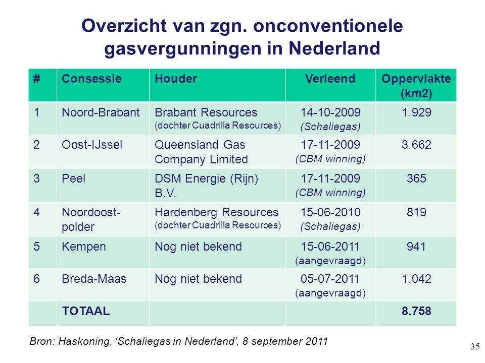 Overzicht van zgn. onconventionele gasvergunningen in Nederland 35 #ConsessieHouderVerleendOppervlakte (km2) 1Noord-BrabantBrabant Resources (dochter