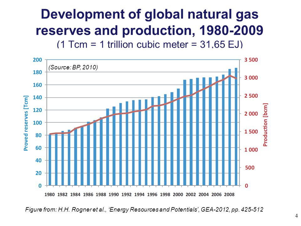 Development of global natural gas reserves and production, 1980-2009 (1 Tcm = 1 trillion cubic meter = 31,65 EJ) 4 Figure from: H.H.