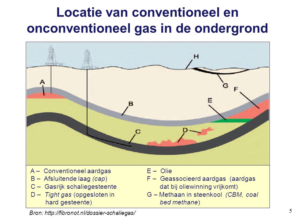 CH 4 emissions from shale gas exploration, extraction and processing 26 Source: European Parliament, 'Impacts of shale gas and shale oil extraction in the environment and human health', Policy Department, 2011