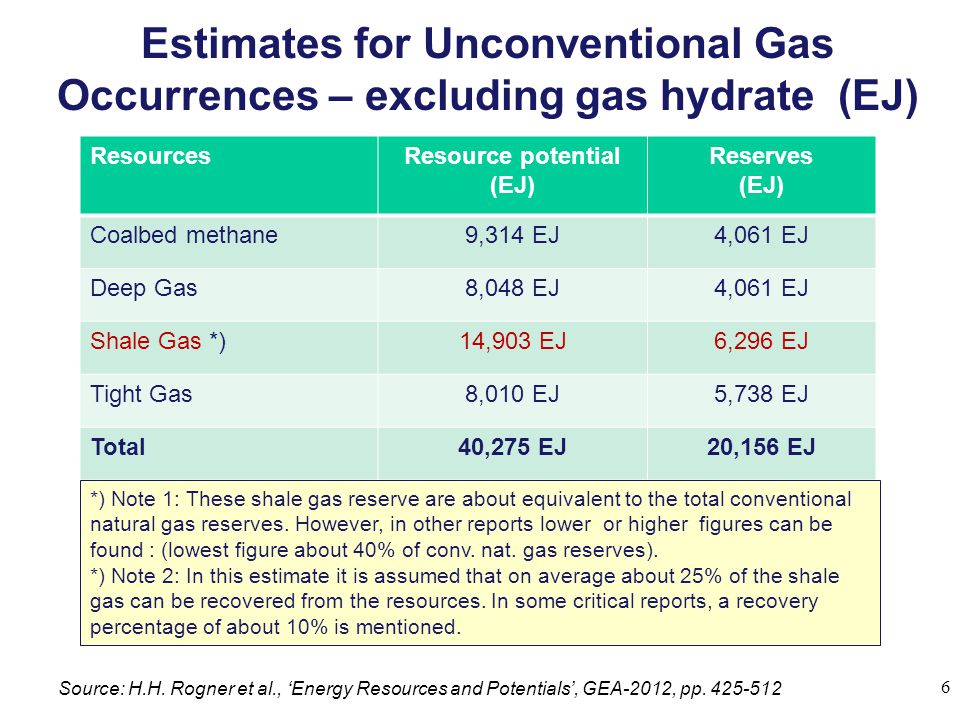 Estimates for Unconventional Gas Occurrences – excluding gas hydrate (EJ) 6 Source: H.H. Rogner et al., 'Energy Resources and Potentials', GEA-2012, p
