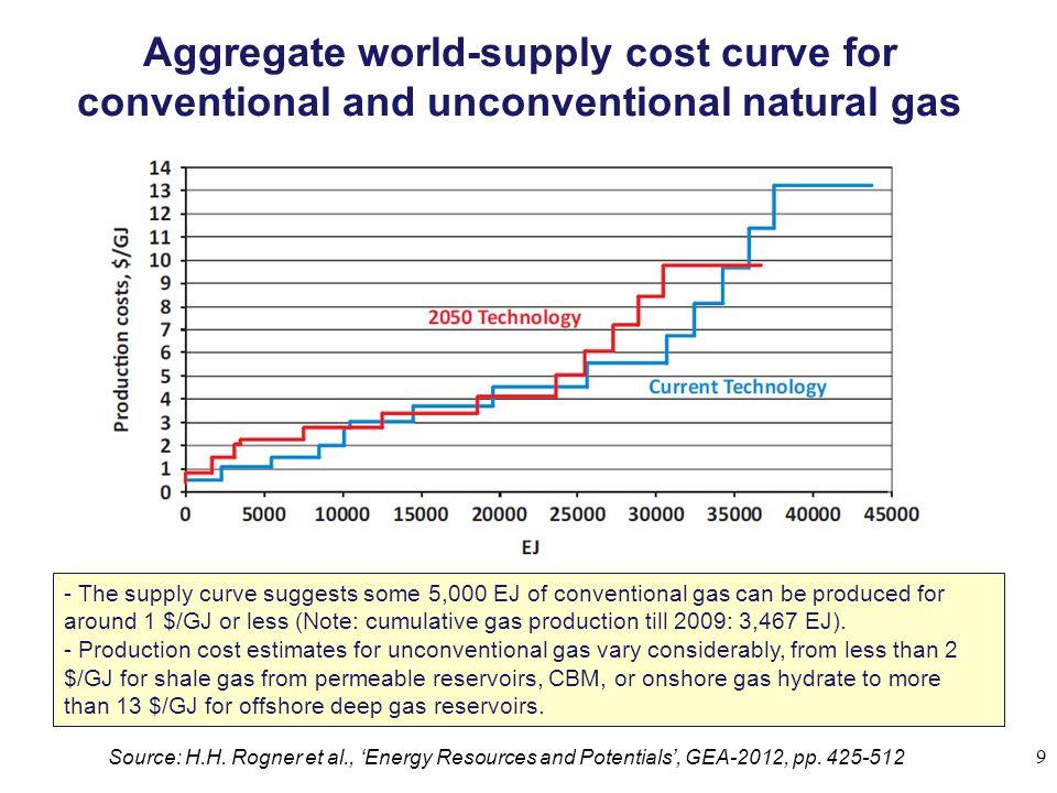Gasprijzen in VS, Europa en Japan (US$/mBTU) (1 mBTU = 1.05 GJ) In de VS bereikte de kostprijs van aardgas in 2008 een piekwaarde van $13/mBTU.