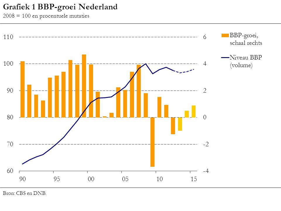 Grafiek 1 BBP-groei Nederland 2008 = 100 en procentuele mutaties Bron: CBS en DNB.