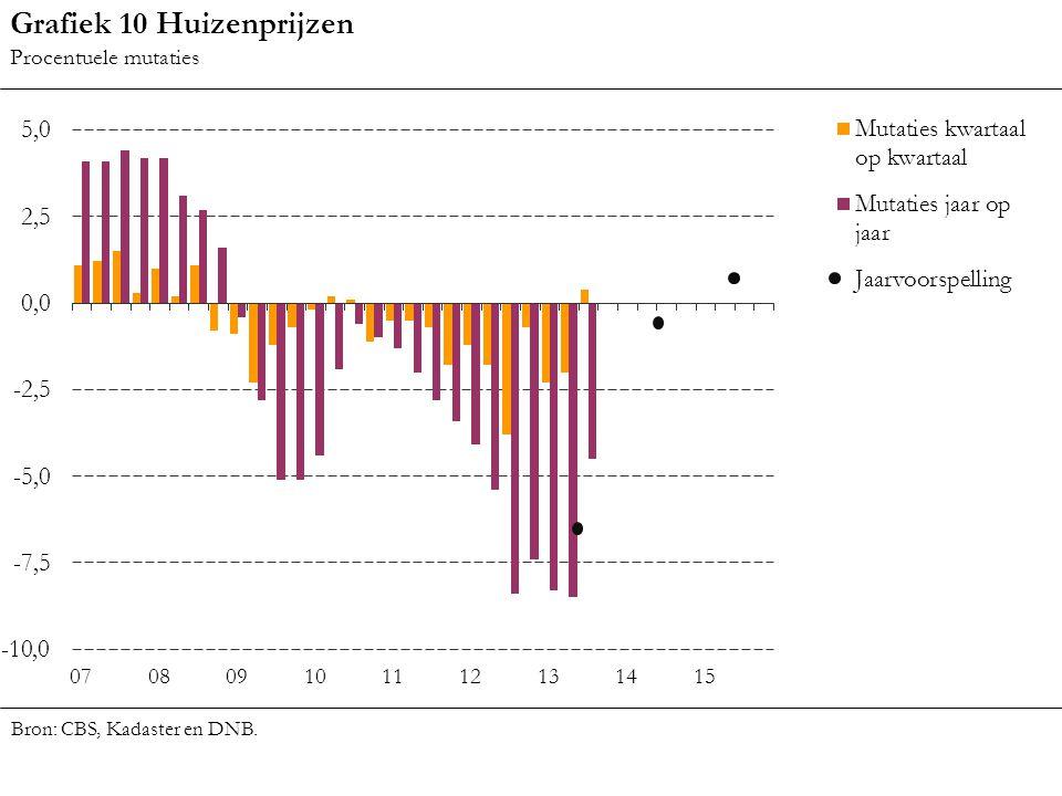 Grafiek 10 Huizenprijzen Procentuele mutaties Bron: CBS, Kadaster en DNB.