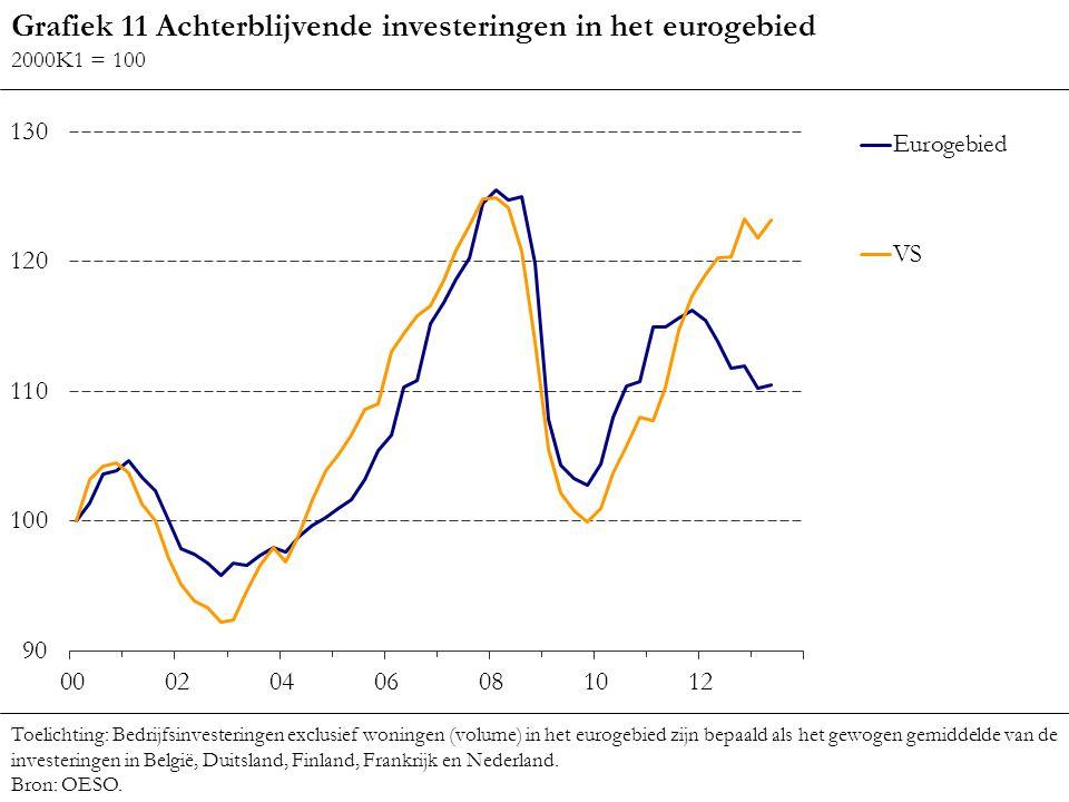 Grafiek 11 Achterblijvende investeringen in het eurogebied 2000K1 = 100 Toelichting: Bedrijfsinvesteringen exclusief woningen (volume) in het eurogebi