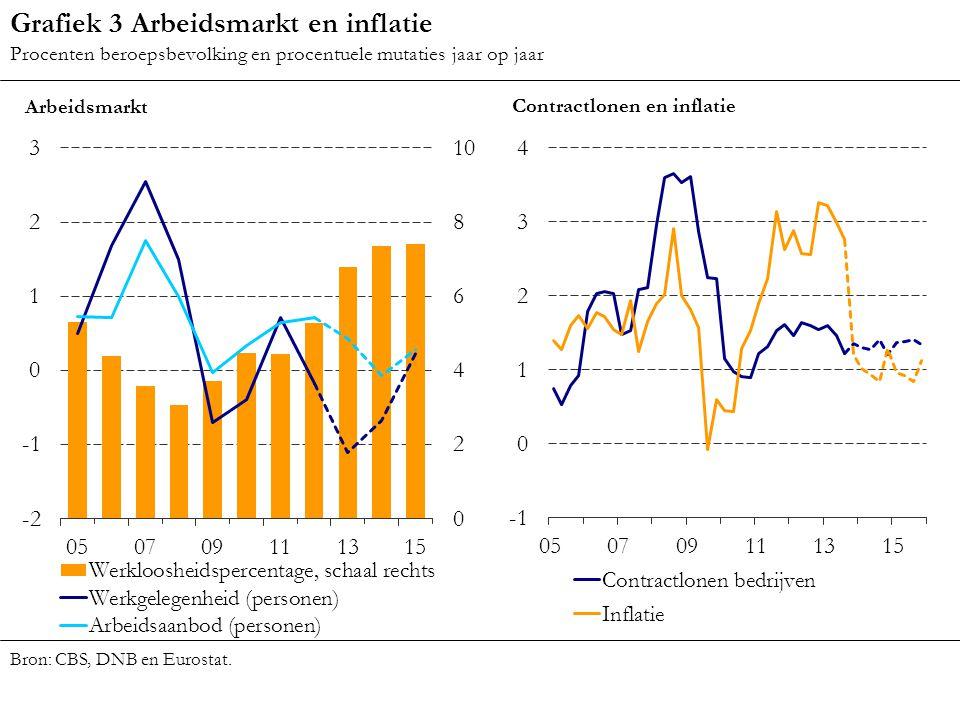 Grafiek 3 Arbeidsmarkt en inflatie Procenten beroepsbevolking en procentuele mutaties jaar op jaar Bron: CBS, DNB en Eurostat.
