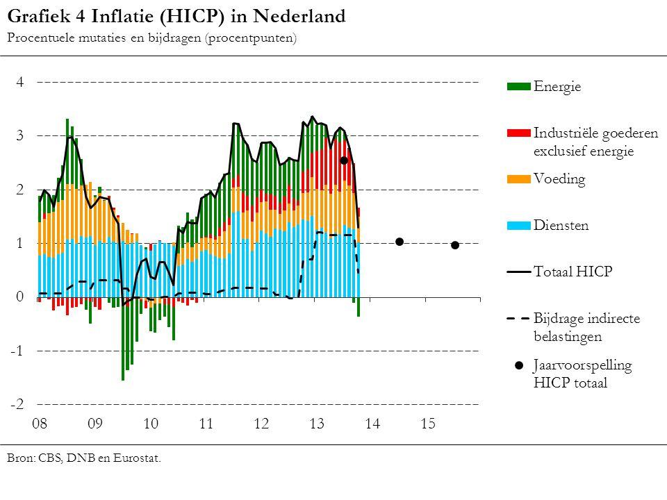 Grafiek 4 Inflatie (HICP) in Nederland Procentuele mutaties en bijdragen (procentpunten) Bron: CBS, DNB en Eurostat.