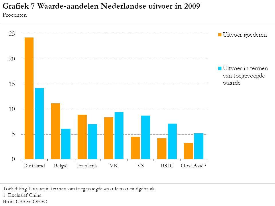 Grafiek 7 Waarde-aandelen Nederlandse uitvoer in 2009 Procenten Toelichting: Uitvoer in termen van toegevoegde waarde naar eindgebruik. 1. Exclusief C