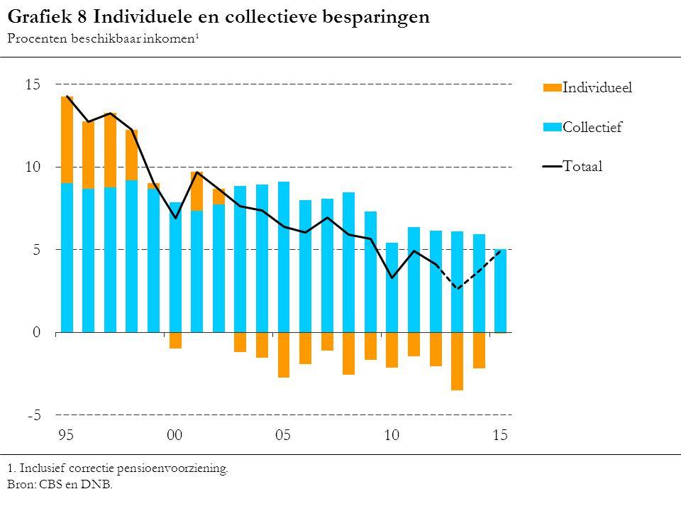 Grafiek 8 Individuele en collectieve besparingen Procenten beschikbaar inkomen¹ 1. Inclusief correctie pensioenvoorziening. Bron: CBS en DNB.