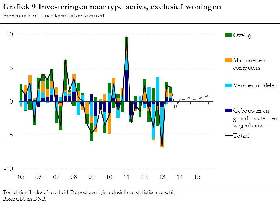 Grafiek 9 Investeringen naar type activa, exclusief woningen Procentuele mutaties kwartaal op kwartaal Toelichting: Inclusief overheid. De post overig