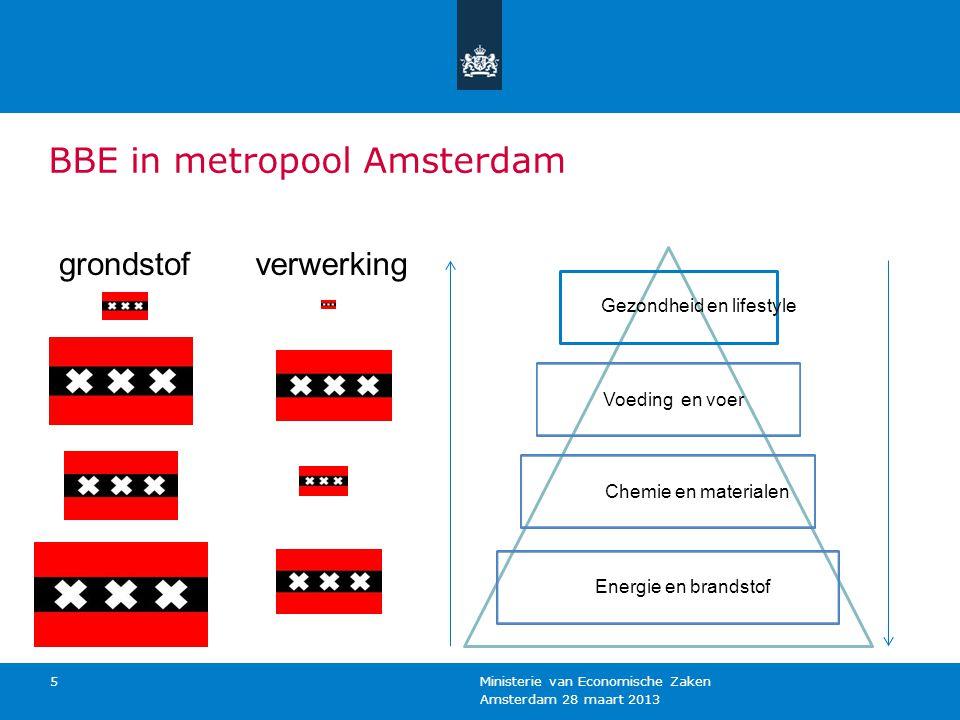 BBE in metropool Amsterdam Amsterdam 28 maart 2013 Ministerie van Economische Zaken 5 Energie en brandstof Chemie en materialen Voeding en voer Gezondheid en lifestyle verwerkinggrondstof