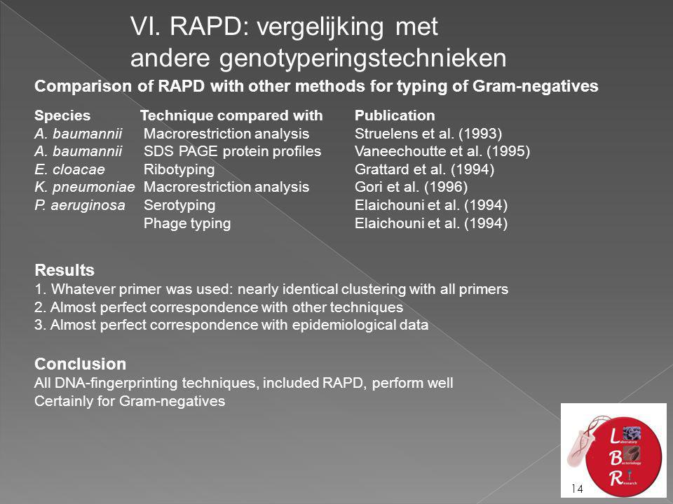 Com­parison of RAPD with other methods for ty­ping of Gram-negati­ves SpeciesTechnique compared with Publication A.