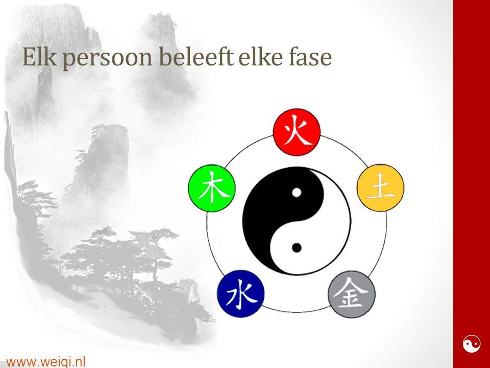  www.weiqi.nl Elk persoon beleeft elke fase