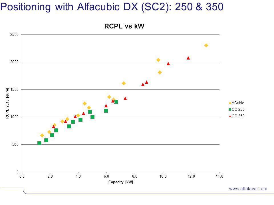 www.alfalaval.com De ventilator Geluid : -2dB(A) op 250mm fan Voldoet aan nieuwe wetgeving ErP 2015 ! Drain gelast aan externe lekbak ! Versterkte ver