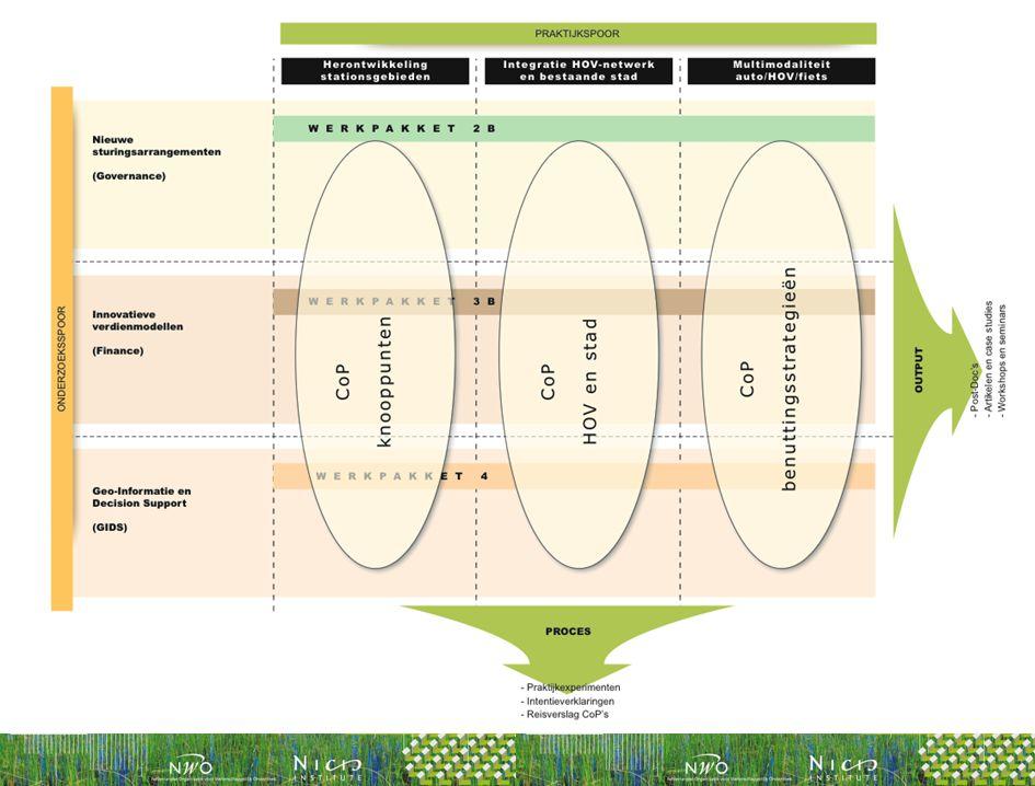  'Integratietafel' Governance ('nat en droog') – Droog: vz.