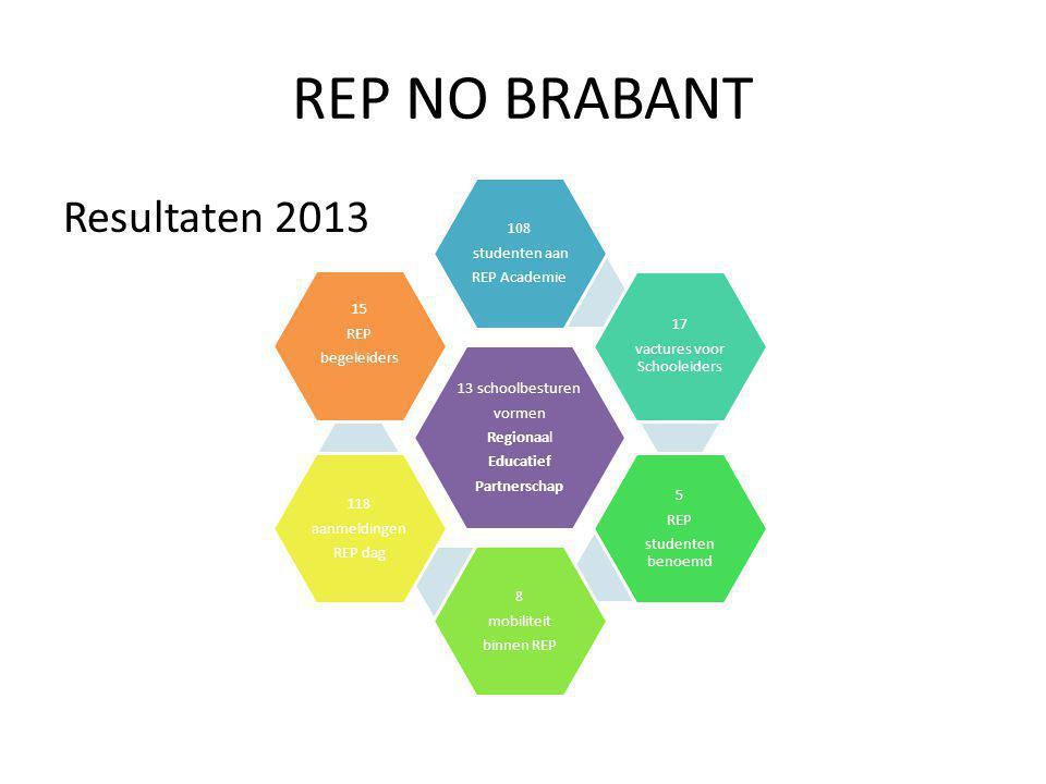 REP NO BRABANT Resultaten 2013 13 schoolbesturen vormen Regionaal Educatief Partnerschap 108 studenten aan REP Academie 17 vactures voor Schooleiders 5 REP studenten benoemd 8 mobiliteit binnen REP 118 aanmeldingen REP dag 15 REP begeleiders