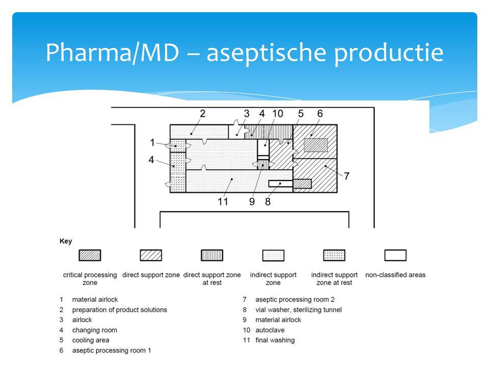 Pharma/MD – aseptische productie