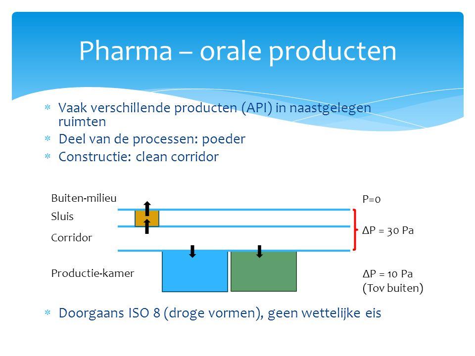  Vaak verschillende producten (API) in naastgelegen ruimten  Deel van de processen: poeder  Constructie: clean corridor  Doorgaans ISO 8 (droge vo