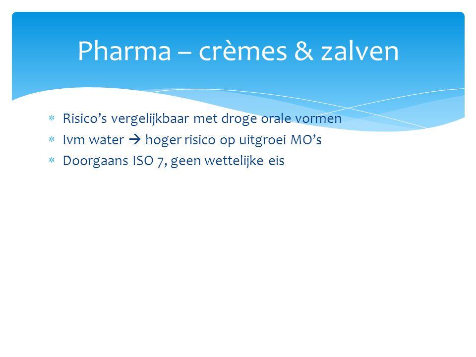  Risico's vergelijkbaar met droge orale vormen  Ivm water  hoger risico op uitgroei MO's  Doorgaans ISO 7, geen wettelijke eis Pharma – crèmes & z