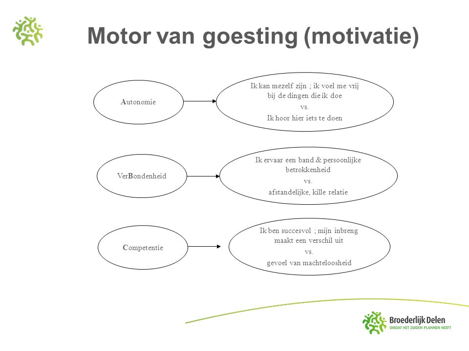 Motor van goesting (motivatie) Autonomie Ik kan mezelf zijn ; ik voel me vrij bij de dingen die ik doe vs. Ik hoor hier iets te doen VerBondenheid Ik