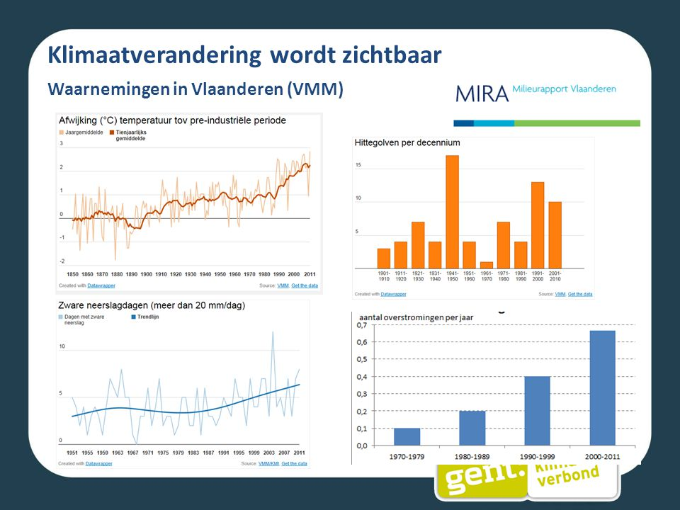 Klimaatverandering wordt zichtbaar Waarnemingen in Vlaanderen (VMM)