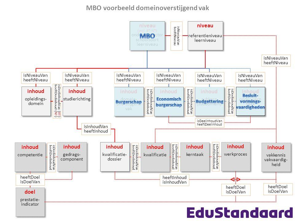 MBO voorbeeld domeinoverstijgend vak niveau referentieniveau leerniveau niveau referentieniveau leerniveau inhoud vakkern (domein) inhoud vakkern (domein) inhoud vakkennis vakvaardig- heid inhoud vakkennis vakvaardig- heid inhoud subkern (subdomein) inhoud subkern (subdomein) inhoud onderwerp taak inhoud onderwerp taak isDeelinhoudVan heeftDeelinhoud isDeelinhoudVan heeftDeelinhoud isNiveauVan heeftNiveau inhoud competentie inhoud competentie inhoud gedrags- component inhoud gedrags- component inhoud kwalificatie- dossier inhoud kwalificatie- dossier isDeelinhoudVan heeftDeelinhoud isNiveauVan heeftNiveau doel prestatie- indicator doel prestatie- indicator heeftDoel isDoelVan inhoud domein- overstijgend vak inhoud domein- overstijgend vak isDeelinhoudVan heeftDeelinhoud inhoud opleidings- domein inhoud opleidings- domein heeftDoel isDoelVan isNiveauVan heeftNiveau inhoud kwalificatie inhoud kwalificatie isDeelinhoudVan heeftDeelinhoud inhoud kerntaak inhoud kerntaak isDeelinhoudVan heeftDeelinhoud inhoud werkproces inhoud werkproces isDeelinhoudVan heeftDeelinhoud inhoud studierichting inhoud studierichting isNiveauVan heeftNiveau isDeelinhoudVan (BT) heeftDeelinhoud (NT) isInhoudVan heeftInhoud heeftDoel isDoelVan isNiveauVan heeftNiveau isNiveauVan heeftNiveau isNiveauVan heeftNiveau heeftInhoud isInhoudVan niveau (incl.