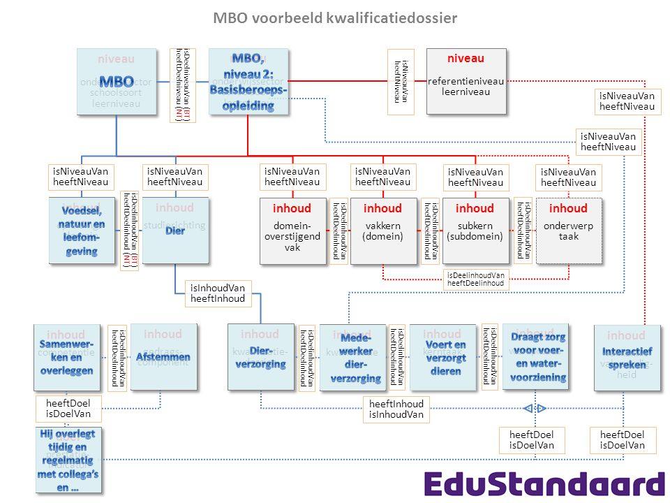 MBO voorbeeld kwalificatiedossier niveau onderwijssector schoolsoort leerniveau niveau onderwijssector schoolsoort leerniveau inhoud vakkern (domein) inhoud vakkern (domein) inhoud vakkennis vakvaardig- heid inhoud vakkennis vakvaardig- heid isNiveauVan heeftNiveau inhoud subkern (subdomein) inhoud subkern (subdomein) inhoud onderwerp taak inhoud onderwerp taak isDeelinhoudVan heeftDeelinhoud isDeelinhoudVan heeftDeelinhoud isNiveauVan heeftNiveau isNiveauVan heeftNiveau inhoud competentie inhoud competentie inhoud gedrags- component inhoud gedrags- component inhoud kwalificatie- dossier inhoud kwalificatie- dossier isDeelinhoudVan heeftDeelinhoud doel prestatie- indicator doel prestatie- indicator heeftDoel isDoelVan inhoud domein- overstijgend vak inhoud domein- overstijgend vak isDeelinhoudVan heeftDeelinhoud inhoud opleidings- domein inhoud opleidings- domein heeftDoel isDoelVan isNiveauVan heeftNiveau isNiveauVan heeftNiveau inhoud kwalificatie inhoud kwalificatie isDeelinhoudVan heeftDeelinhoud inhoud kerntaak inhoud kerntaak isDeelinhoudVan heeftDeelinhoud inhoud werkproces inhoud werkproces isDeelinhoudVan heeftDeelinhoud inhoud studierichting inhoud studierichting isDeelinhoudVan (BT) heeftDeelinhoud (NT) isInhoudVan heeftInhoud heeftDoel isDoelVan niveau onderwijssector schoolsoort leerniveau niveau onderwijssector schoolsoort leerniveau isDeelniveauVan (BT) heeftDeelniveau (NT) isNiveauVan heeftNiveau heeftInhoud isInhoudVan isDeelinhoudVan heeftDeelinhoud niveau referentieniveau leerniveau niveau referentieniveau leerniveau isNiveauVan heeftNiveau isNiveauVan heeftNiveau isNiveauVan heeftNiveau
