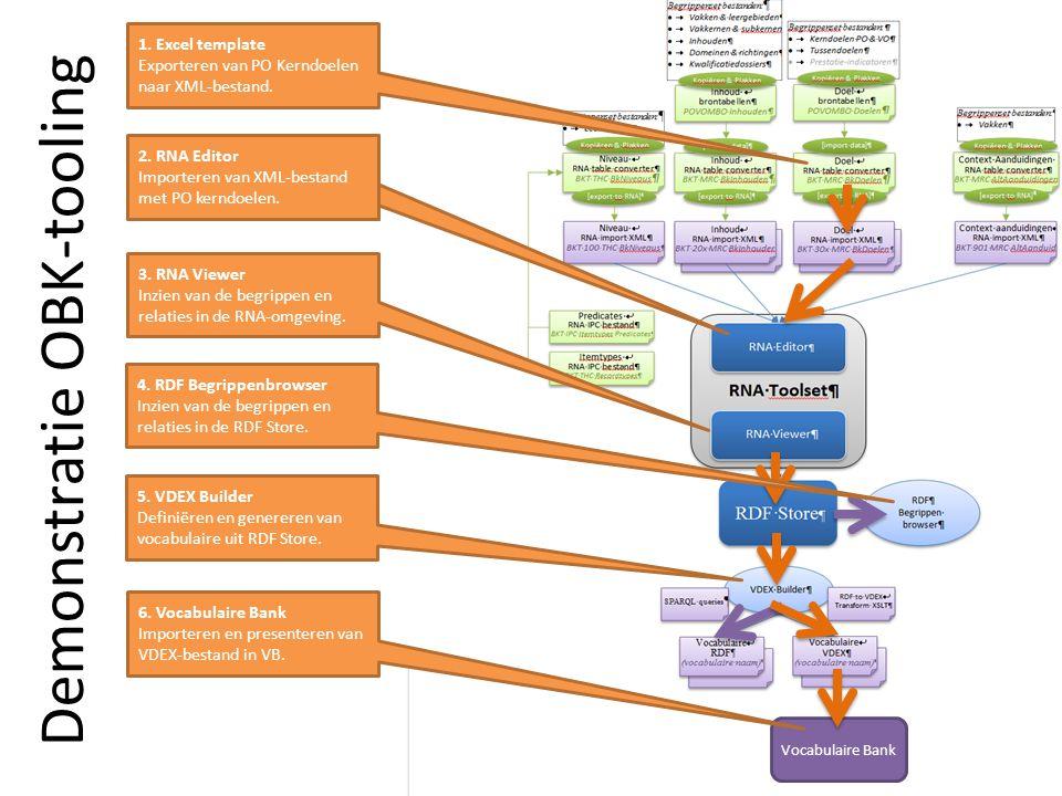 Demonstratie OBK-tooling 1. Excel template Exporteren van PO Kerndoelen naar XML-bestand.