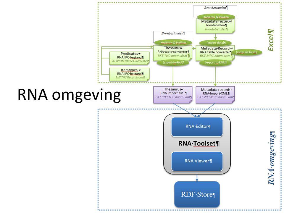 RNA omgeving