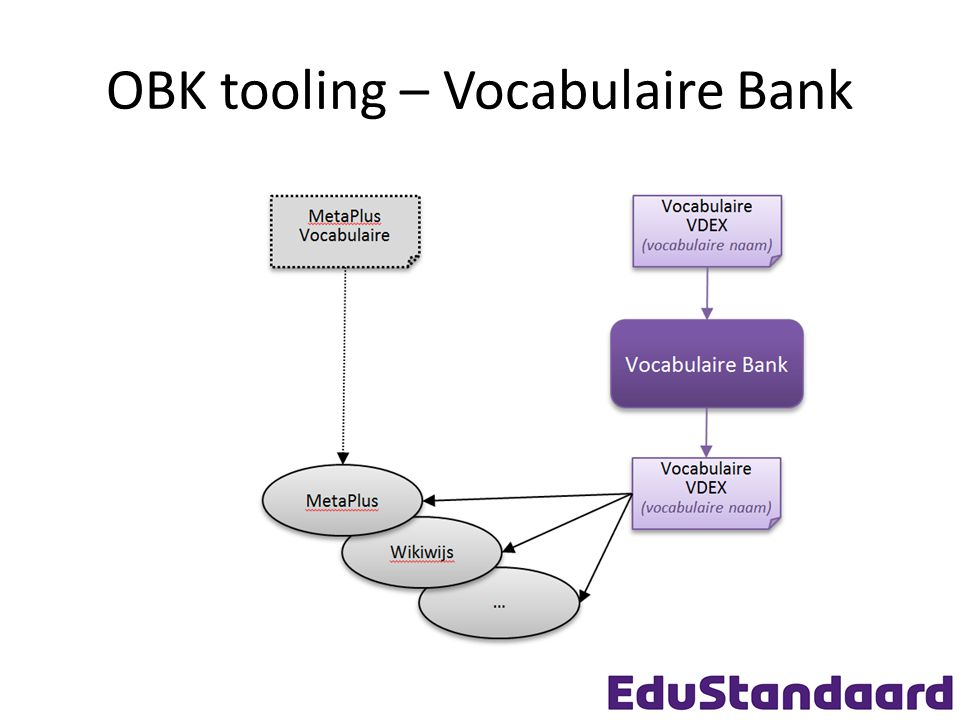 OBK tooling – Vocabulaire Bank