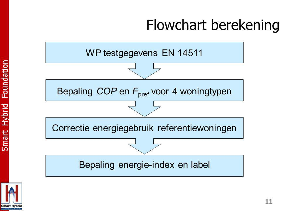 11 Smart Hybrid Foundation Flowchart berekening WP testgegevens EN 14511 Bepaling COP en F pref voor 4 woningtypen Correctie energiegebruik referentiewoningen Bepaling energie-index en label