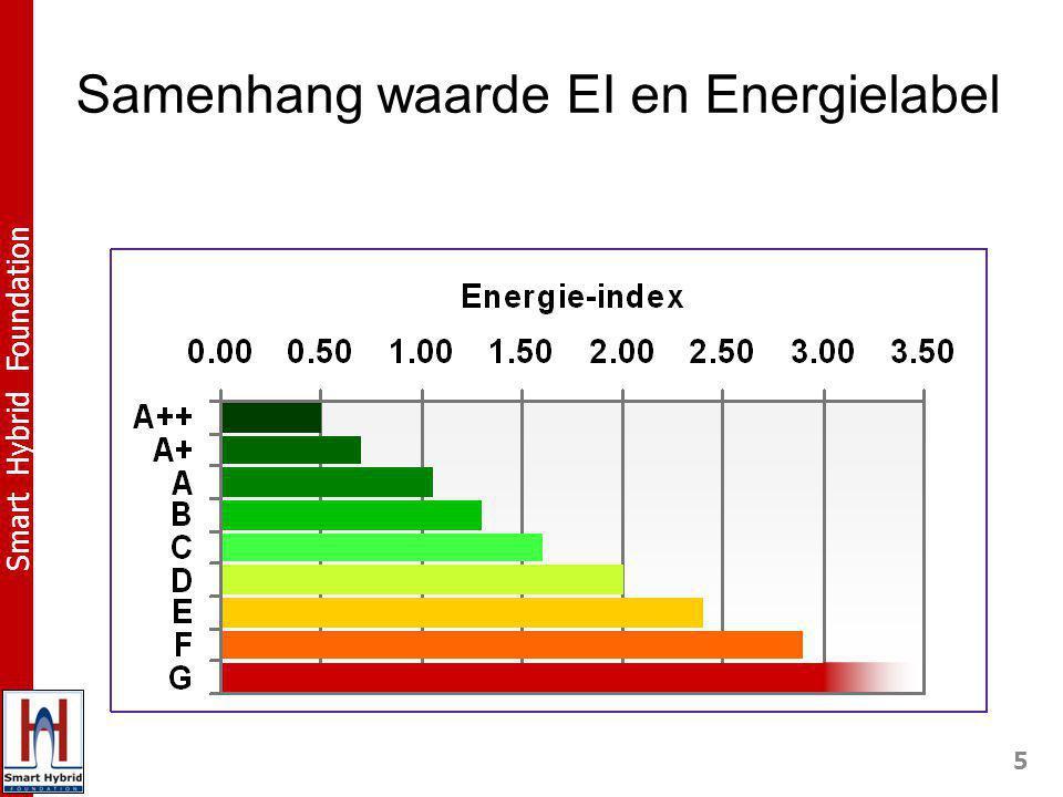 5 Smart Hybrid Foundation Samenhang waarde EI en Energielabel