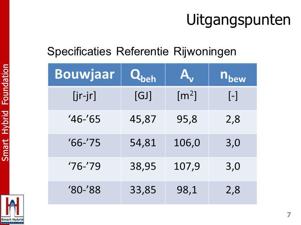 7 Smart Hybrid Foundation Specificaties Referentie Rijwoningen Uitgangspunten BouwjaarQ beh AvAv n bew [jr-jr][GJ][m 2 ][-] '46-'6545,8795,82,8 '66-'7554,81106,03,0 '76-'7938,95107,93,0 '80-'8833,8598,12,8