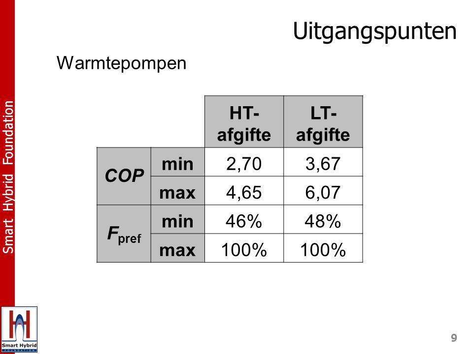 9 Smart Hybrid Foundation HT- afgifte LT- afgifte COP min2,703,67 max4,656,07 F pref min46%48% max100% Uitgangspunten Warmtepompen