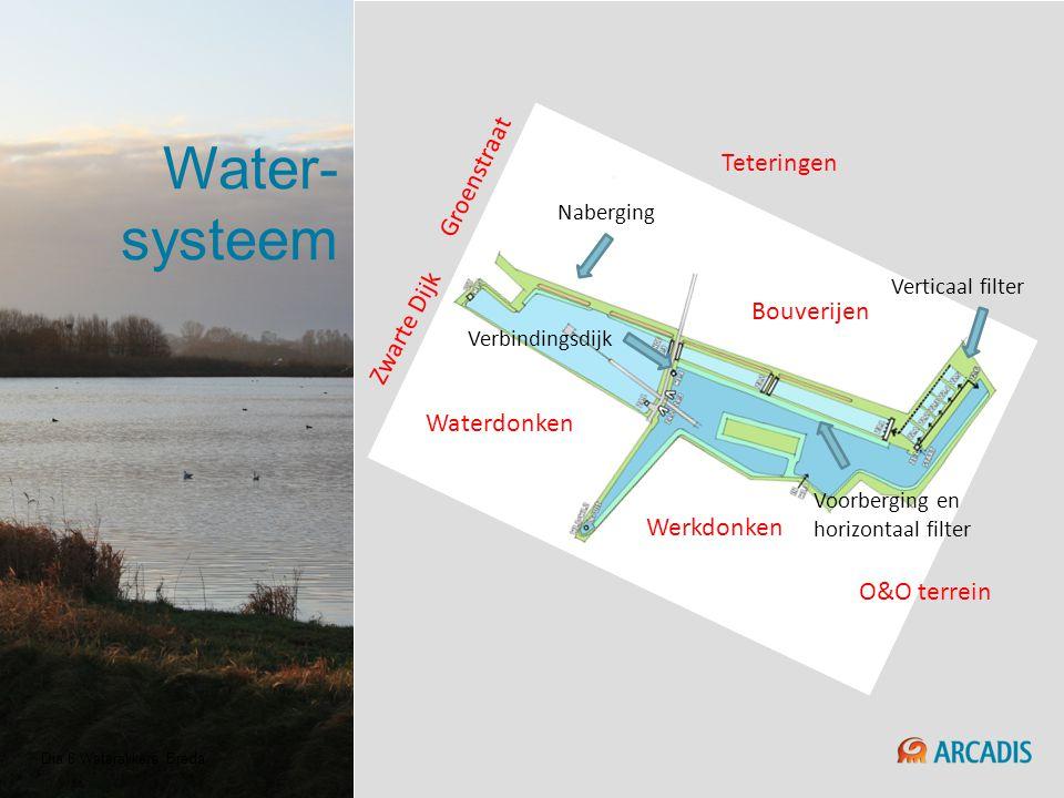 Water- systeem Waterakkers BredaDia 8 Voorberging en horizontaal filter Naberging Verticaal filter O&O terrein Werkdonken Waterdonken Zwarte Dijk Groe