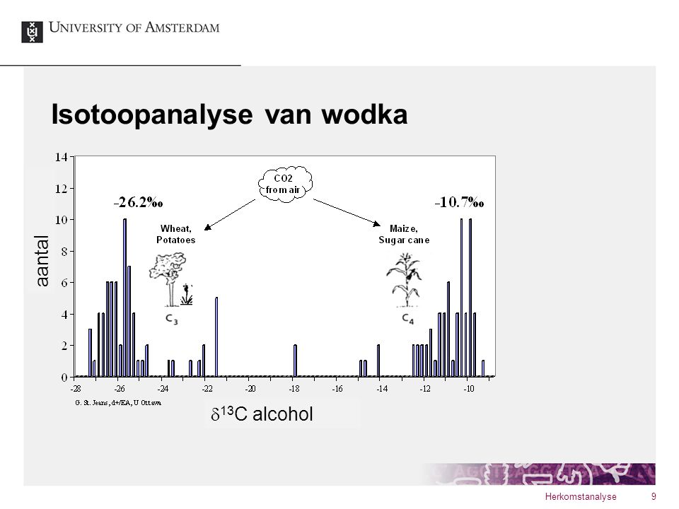Isotoopanalyse van wodka Herkomstanalyse9  13 C alcohol aantal