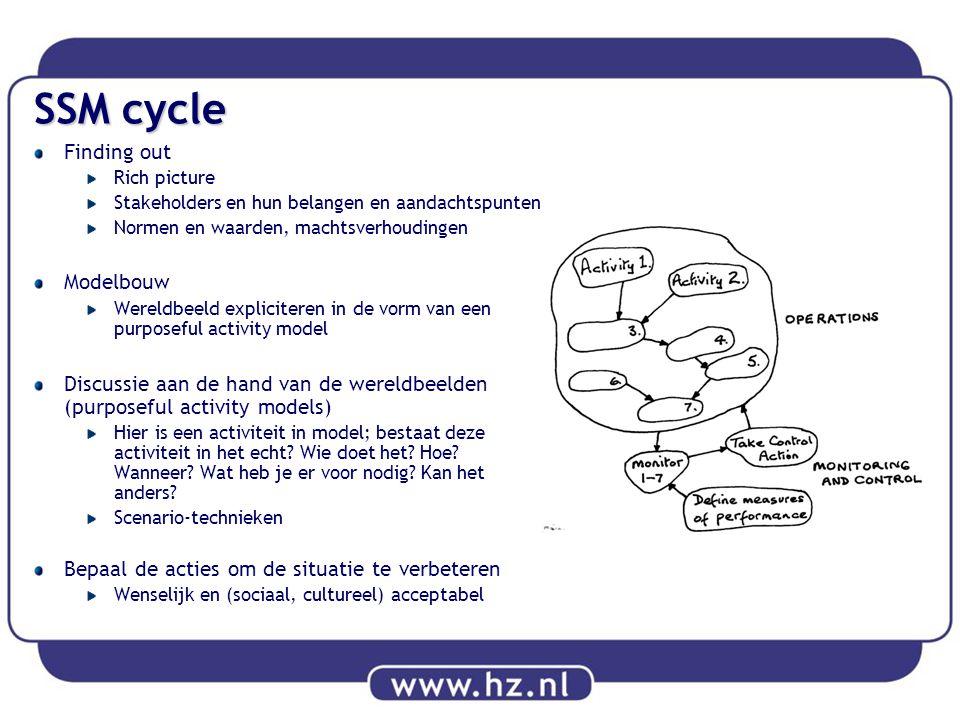 SSM cycle Finding out Rich picture Stakeholders en hun belangen en aandachtspunten Normen en waarden, machtsverhoudingen Modelbouw Wereldbeeld explici