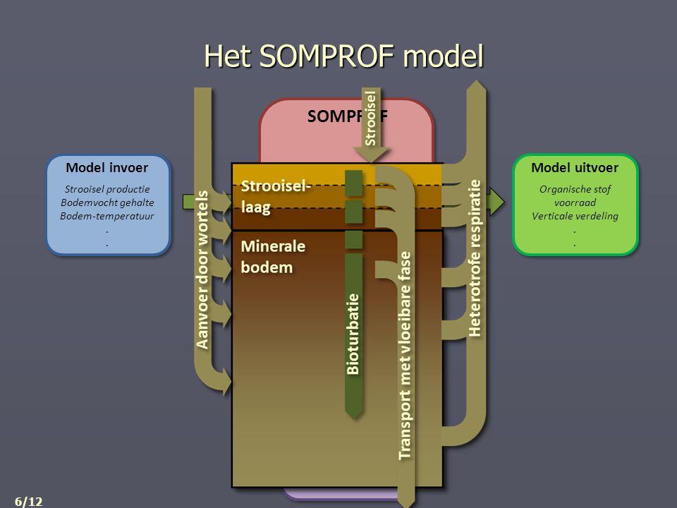 SOMPROF Het SOMPROF model 6/12
