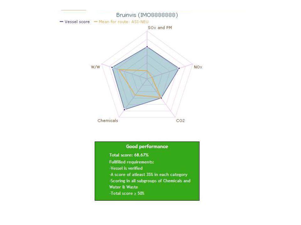 3.Milieubalans (Chris Karman) Activiteiten  pressures  ecosystemen Verder kijken dan emissies.