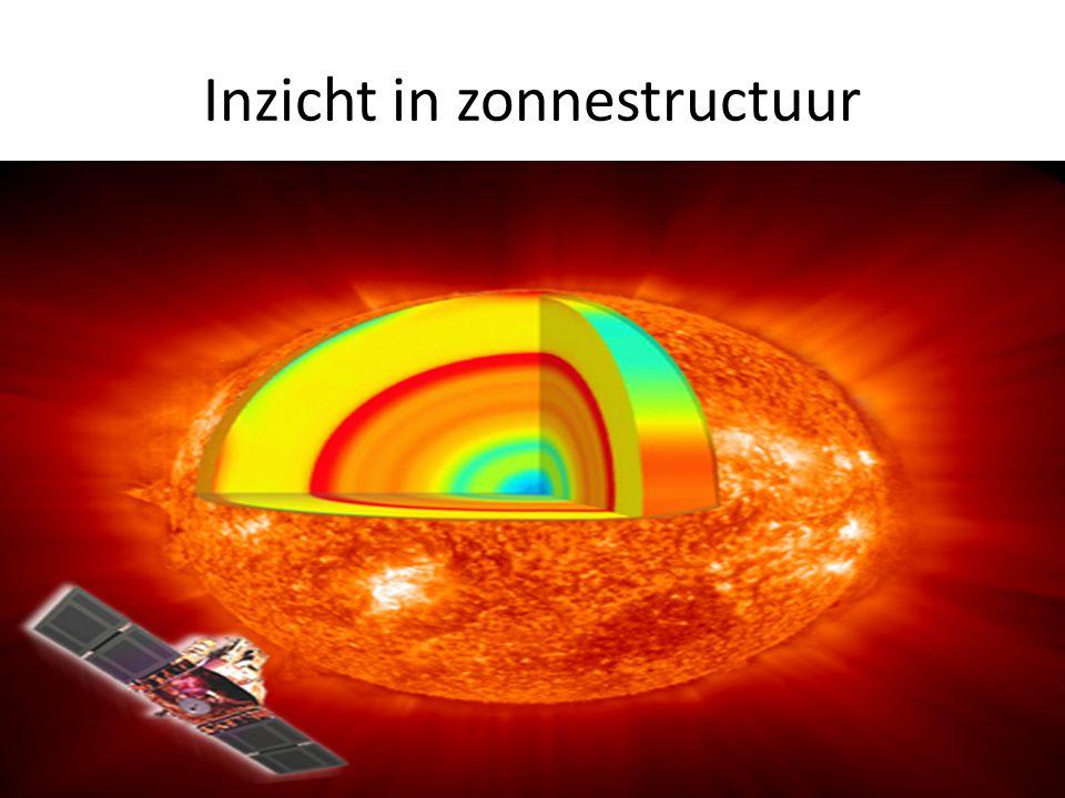 Inzicht in zonnestructuur