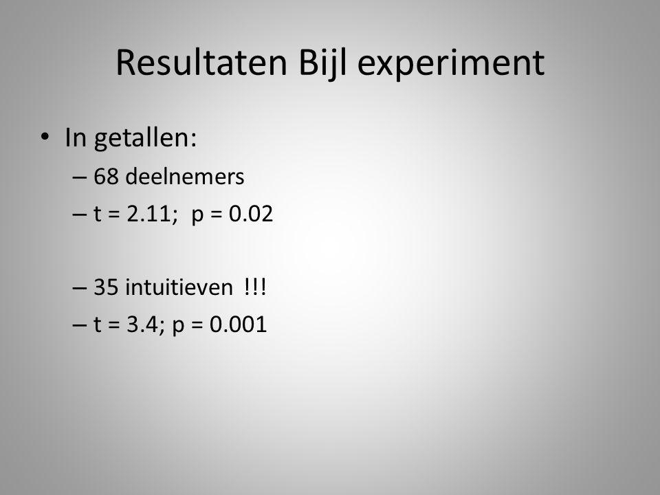 Resultaten Bijl experiment In getallen: – 68 deelnemers – t = 2.11; p = 0.02 – 35 intuitieven !!! – t = 3.4; p = 0.001