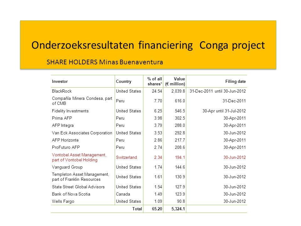 Onderzoeksresultaten financiering Conga project InvestorCountry % of all shares* Value (€ million) Filing date BlackRockUnited States24.542,039.831-Dec-2011 until 30-Jun-2012 Compañía Minera Condesa, part of CMB Peru7.70616.031-Dec-2011 Fidelity InvestmentsUnited States6.25546.530-Apr until 31-Jul-2012 Prima AFPPeru3.98302.530-Apr-2011 AFP IntegraPeru3.79288.030-Apr-2011 Van Eck Associates CorporationUnited States3.53292.830-Jun-2012 AFP HorizontePeru2.86217.730-Apr-2011 ProFuturo AFPPeru2.74208.630-Apr-2011 Vontobel Asset Management, part of Vontobel Holding Switzerland2.34194.130-Jun-2012 Vanguard GroupUnited States1.74144.630-Jun-2012 Templeton Asset Management, part of Franklin Resources United States1.61130.930-Jun-2012 State Street Global AdvisorsUnited States1.54127.930-Jun-2012 Bank of Nova ScotiaCanada1.49123.930-Jun-2012 Wells FargoUnited States1.0990.830-Jun-2012 Total65.205,324.1 SHARE HOLDERS Minas Buenaventura